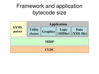 Framework and application bytecode size