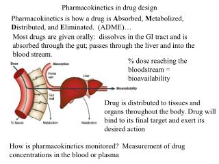 Pharmacokinetics in drug design
