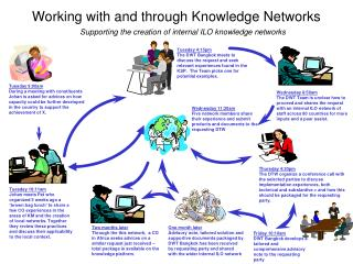 Working with and through Knowledge Networks
