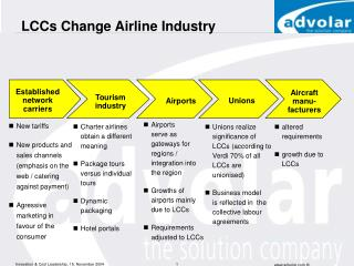 LCCs Change Airline Industry