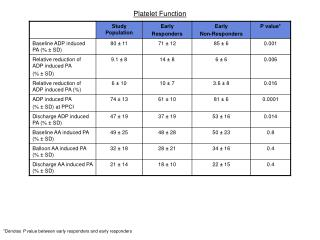 Platelet Function