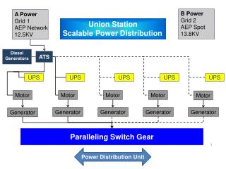 Paralleling Switch Gear