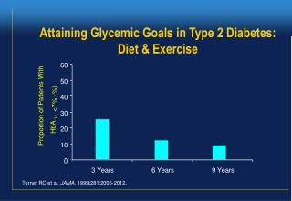 Attaining Glycemic Goals in Type 2 Diabetes: Diet & Exercise
