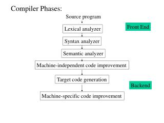 Compiler Phases: