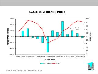 SAACE CONFIDENCE INDEX