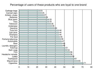 Percentage of users of these products who are loyal to one brand