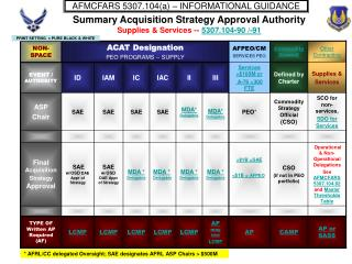 Summary Acquisition Strategy Approval Authority Supplies & Services -- 5307.104-90 /-91