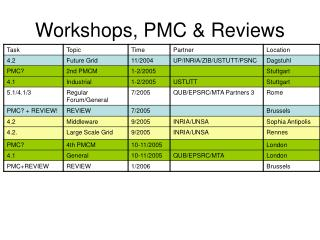 Workshops, PMC & Reviews