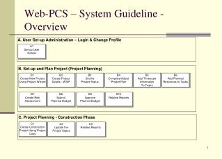 Web-PCS – System Guideline - Overview