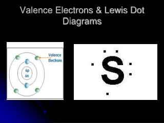Valence Electrons & Lewis Dot Diagrams