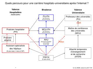 Quels parcours pour une carrière hospitalo-universitaire après l'internat ?