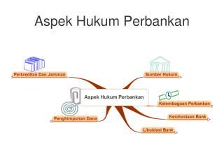Aspek Hukum Perbankan