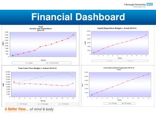 Financial Dashboard