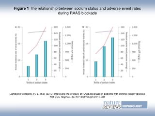 Figure 1 The relationship between sodium status and adverse event rates during RAAS blockade