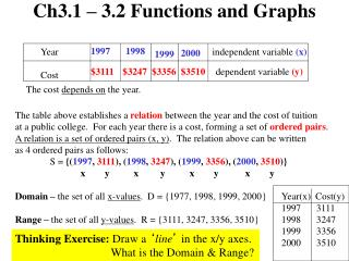 Ch3.1 – 3.2 Functions and Graphs