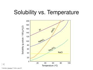 Solubility vs. Temperature