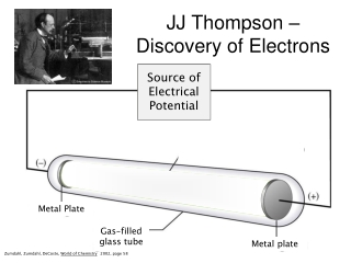 JJ Thompson – Discovery of Electrons