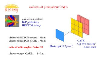 Sources of  γ - radiation: CATE