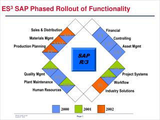 ES 3  SAP Phased Rollout of Functionality