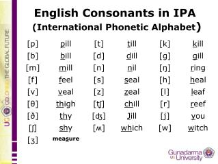 English Consonants in IPA (International Phonetic Alphabet )