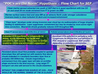 """POC's are the Norm"" Hypothses -  Flow Chart for SEP"