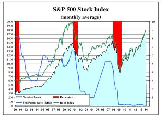 Stock Valuation Models 1.  One-Period Valuation Model