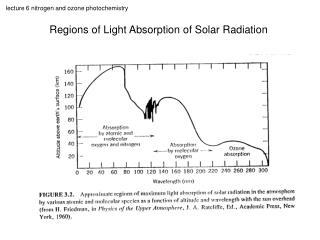 Regions of Light Absorption of Solar Radiation
