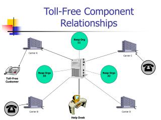 Toll-Free Component Relationships