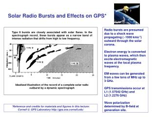 Solar Radio Bursts and Effects on GPS*