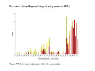 Formation of new Regional Integration Agreements (RIAs)
