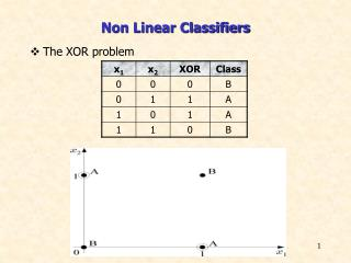 Non Linear Classifiers