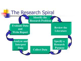 The Research Spiral