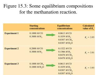Figure 15.3: Some equilibrium compositions for the methanation reaction.