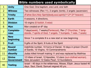 Bible numbers used symbolically