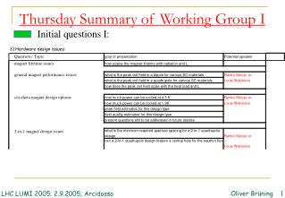Thursday Summary of Working Group I