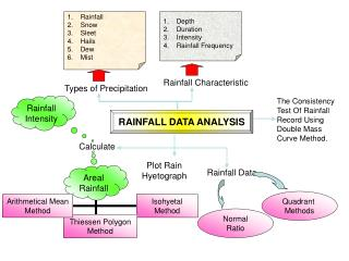 RAINFALL DATA ANALYSIS