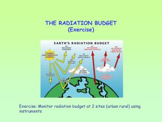 THE RADIATION BUDGET (Exercise)