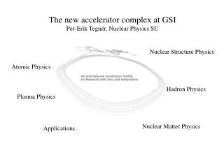 The new accelerator complex at GSI Per-Erik Tegnér, Nuclear Physics SU