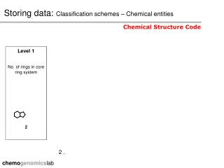 Storing data:  Classification schemes – Chemical entities