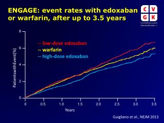 ENGAGE: event  rates  with  edoxaban  or  warfarin, after  up to 3.5 years