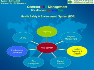 Contract  H S E  Management It's all about  the work flow