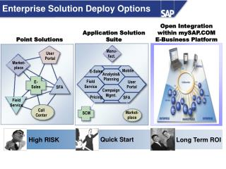 Enterprise Solution Deploy Options