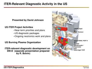 ITER-Relevant Diagnostic Activity in the US