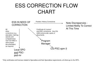 ESS CORRECTION FLOW CHART