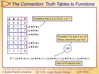 The Connection: Truth Tables to Functions