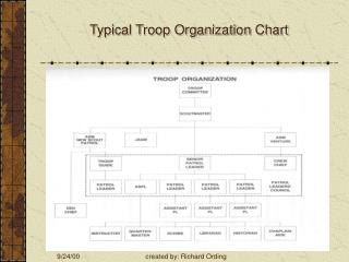 Typical Troop Organization Chart