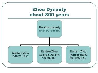 Zhou Dynasty about 800 years