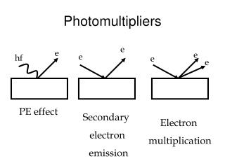 Photomultipliers