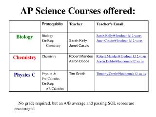 AP Science Courses offered: