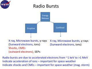 Radio Bursts